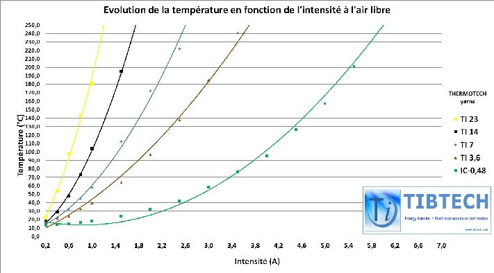 thermotech temperature chart